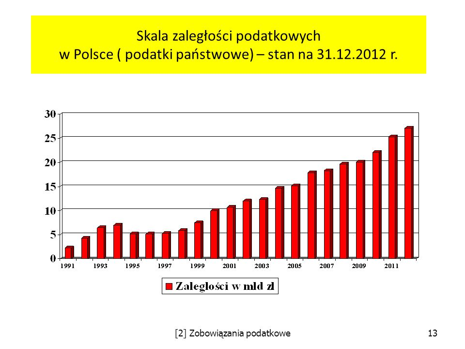 Skala zaległości podatkowych w Polsce ( podatki państwowe) – stan na 31.12.2012 r. [2] Zobowiązania podatkowe13