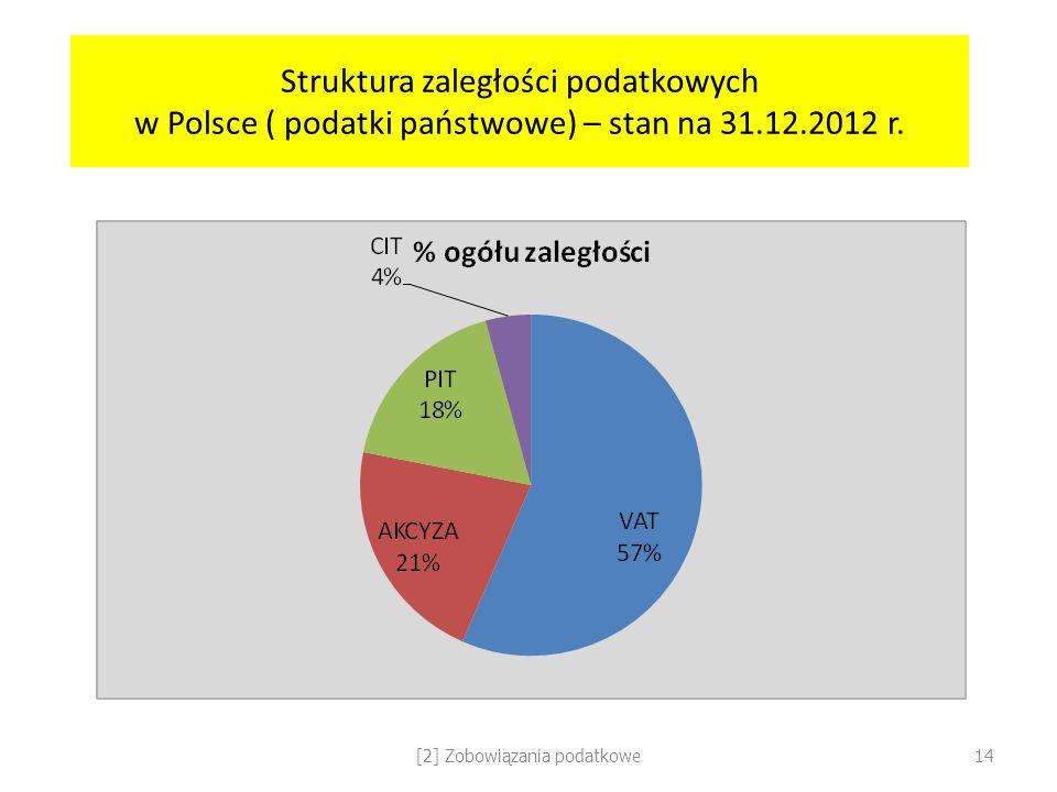 Struktura zaległości podatkowych w Polsce ( podatki państwowe) – stan na 31.12.2012 r. [2] Zobowiązania podatkowe14