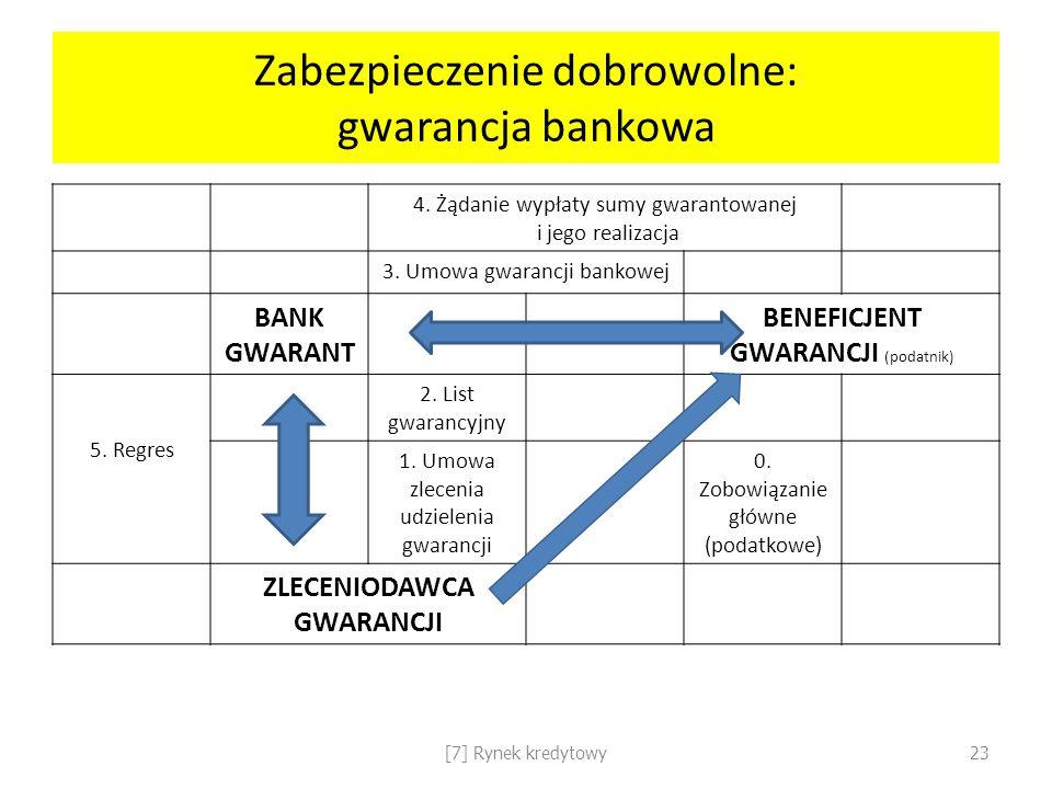 Zabezpieczenie dobrowolne: gwarancja bankowa 4. Żądanie wypłaty sumy gwarantowanej i jego realizacja 3. Umowa gwarancji bankowej BANK GWARANT BENEFICJ