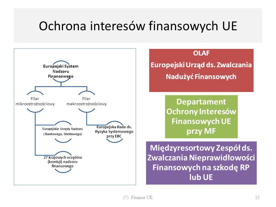 Ochrona interesów finansowych UE Europejski System Nadzoru Finansowego Filar mikroostrożnościowy Europejskie Urzędy Nadzoru ( Bankowego, Giełdowego) 2