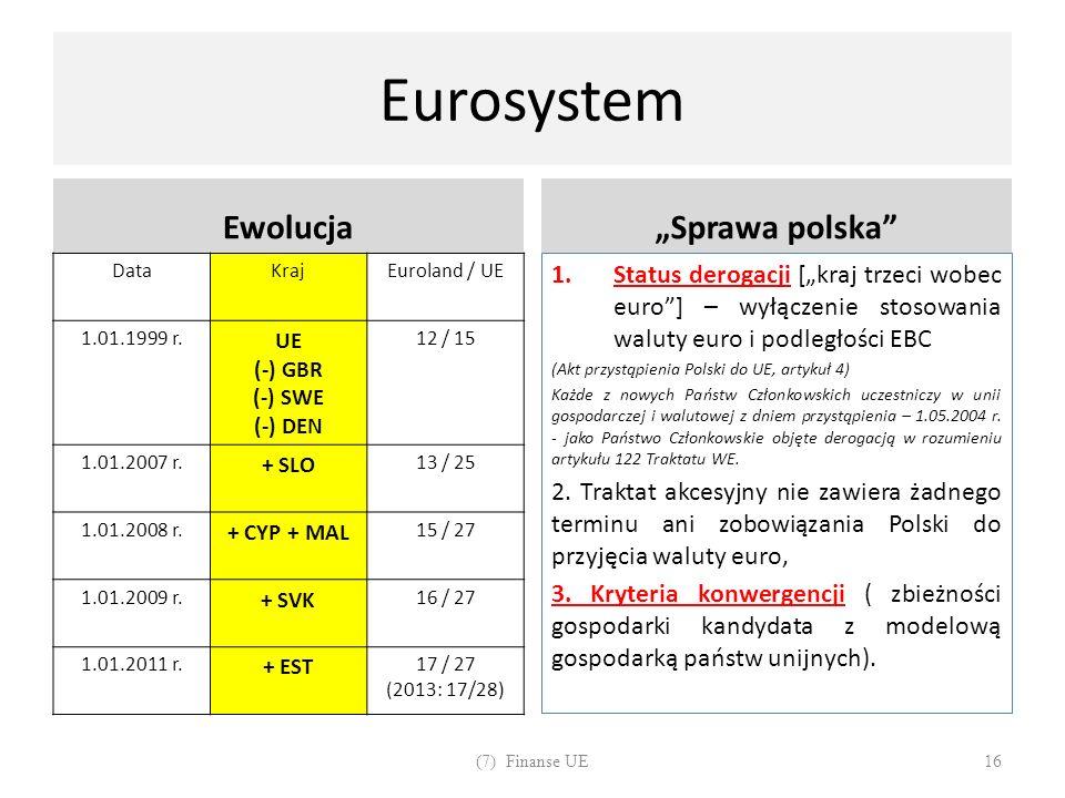 Eurosystem Ewolucja DataKrajEuroland / UE 1.01.1999 r. UE (-) GBR (-) SWE (-) DEN 12 / 15 1.01.2007 r. + SLO 13 / 25 1.01.2008 r. + CYP + MAL 15 / 27