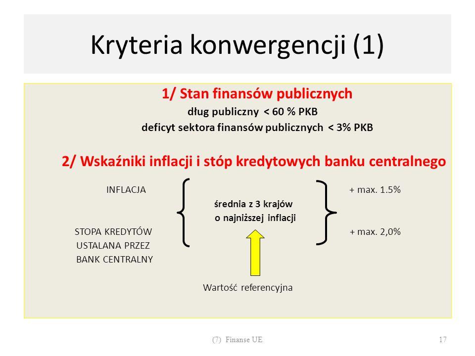 Kryteria konwergencji (1) 1/ Stan finansów publicznych dług publiczny < 60 % PKB deficyt sektora finansów publicznych < 3% PKB 2/ Wskaźniki inflacji i
