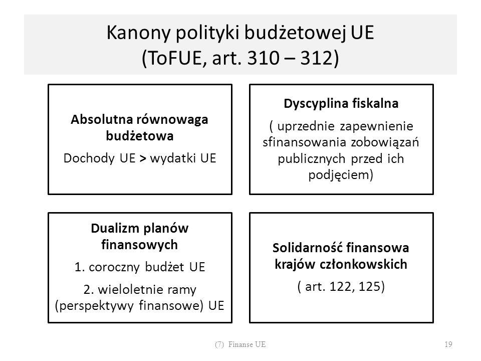 Kanony polityki budżetowej UE (ToFUE, art. 310 – 312) Absolutna równowaga budżetowa Dochody UE > wydatki UE Dyscyplina fiskalna ( uprzednie zapewnieni