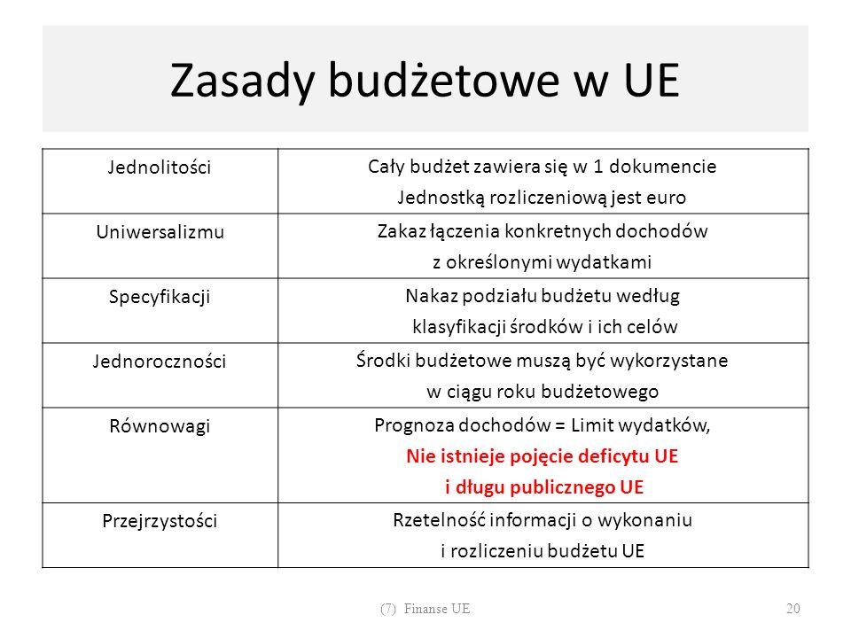 Zasady budżetowe w UE JednolitościCały budżet zawiera się w 1 dokumencie Jednostką rozliczeniową jest euro UniwersalizmuZakaz łączenia konkretnych doc