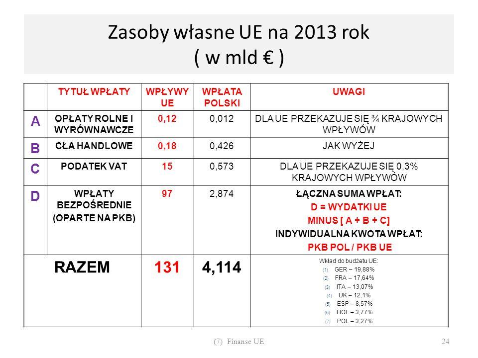 Zasoby własne UE na 2013 rok ( w mld ) TYTUŁ WPŁATYWPŁYWY UE WPŁATA POLSKI UWAGI A OPŁATY ROLNE I WYRÓWNAWCZE 0,120,012DLA UE PRZEKAZUJE SIĘ ¾ KRAJOWY