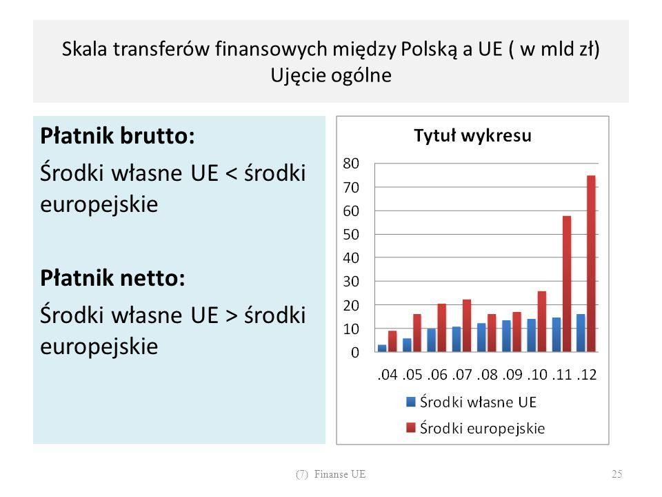 Skala transferów finansowych między Polską a UE ( w mld zł) Ujęcie ogólne Płatnik brutto: Środki własne UE < środki europejskie Płatnik netto: Środki