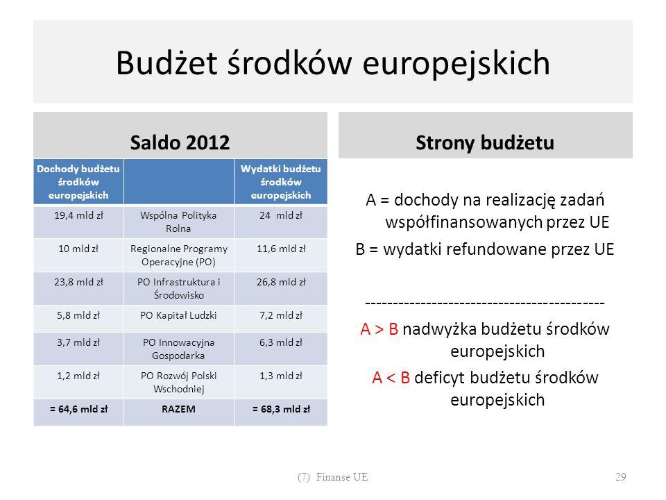 Budżet środków europejskich Saldo 2012 Dochody budżetu środków europejskich Wydatki budżetu środków europejskich 19,4 mld złWspólna Polityka Rolna 24