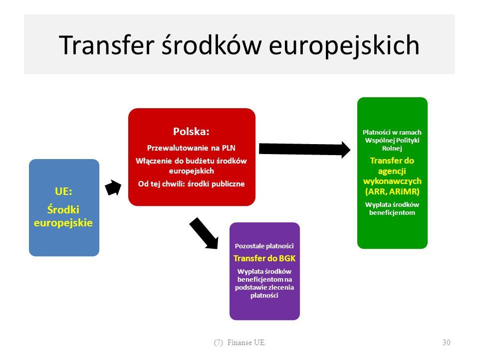 Transfer środków europejskich UE: Środki europejskie Polska: Przewalutowanie na PLN Włączenie do budżetu środków europejskich Od tej chwili: środki pu