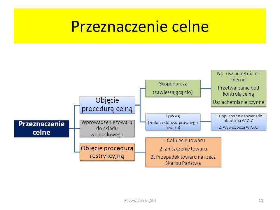 Przeznaczenie celne Objęcie procedurą celną Gospodarczą (zawieszającą cło) Np.