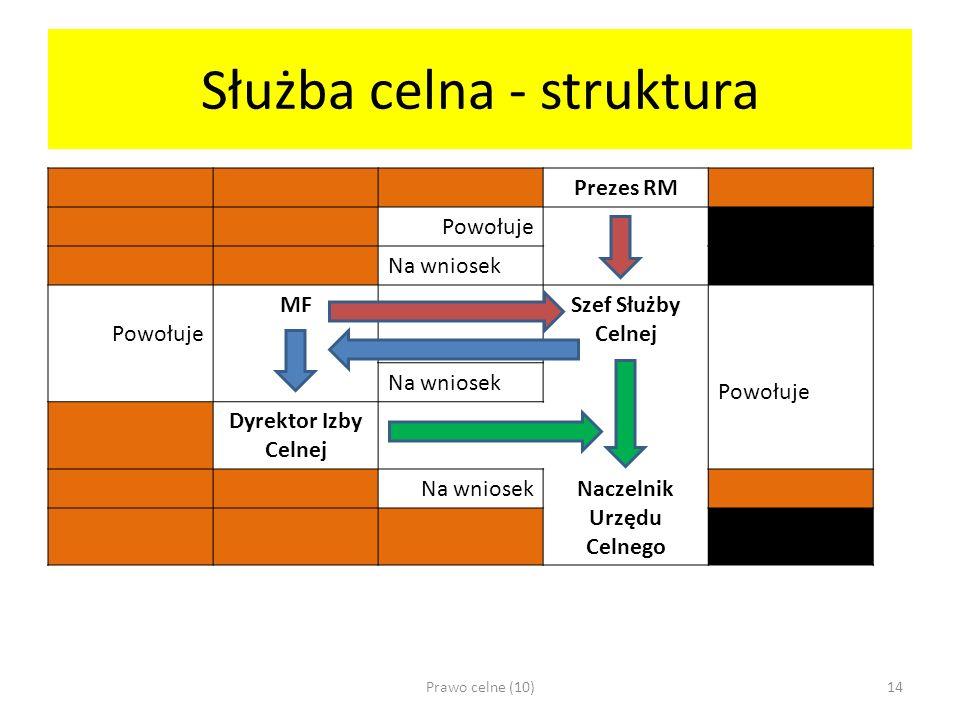 Służba celna - struktura Prezes RM Powołuje Na wniosek Powołuje MFSzef Służby Celnej Powołuje Na wniosek Dyrektor Izby Celnej Na wniosekNaczelnik Urzędu Celnego Prawo celne (10)14