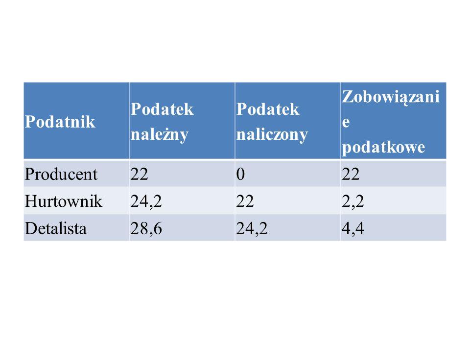 Podatnik Podatek należny Podatek naliczony Zobowiązani e podatkowe Producent 22 0 Hurtownik 24,2 22 2,2 Detalista 28,6 24,2 4,4