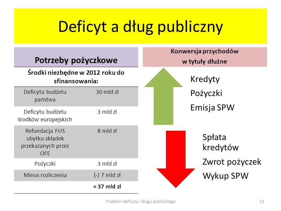 Deficyt a dług publiczny Potrzeby pożyczkowe Środki niezbędne w 2012 roku do sfinansowania: Deficytu budżetu państwa 30 mld zł Deficytu budżetu środkó