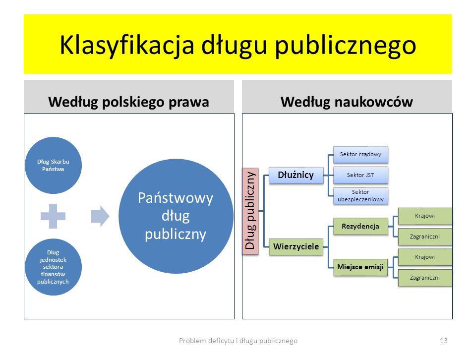 Klasyfikacja długu publicznego Według polskiego prawa Dług Skarbu Państwa Dług jednostek sektora finansów publicznych Państwowy dług publiczny Według