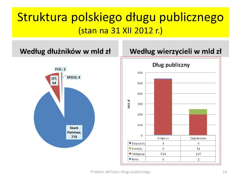 Struktura polskiego długu publicznego (stan na 31 XII 2012 r.) Według dłużników w mld złWedług wierzycieli w mld zł Problem deficytu i długu publiczne