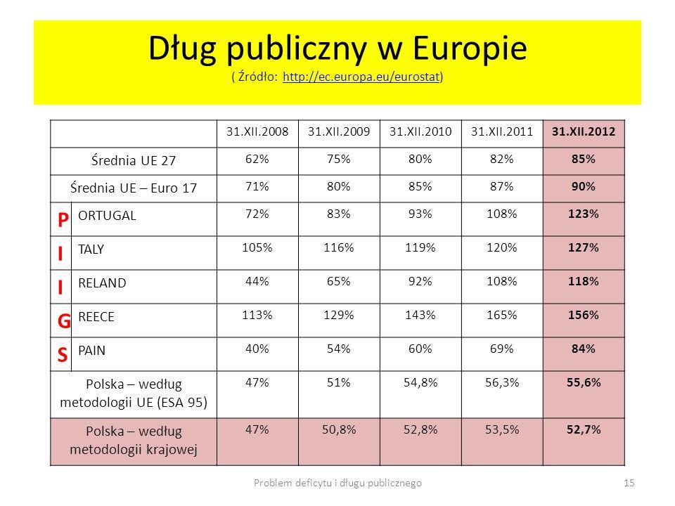 Dług publiczny w Europie ( Źródło: http://ec.europa.eu/eurostat)http://ec.europa.eu/eurostat 31.XII.200831.XII.200931.XII.201031.XII.201131.XII.2012 Ś