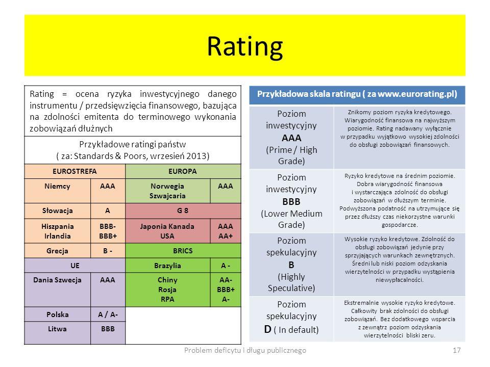 Rating Rating = ocena ryzyka inwestycyjnego danego instrumentu / przedsięwzięcia finansowego, bazująca na zdolności emitenta do terminowego wykonania