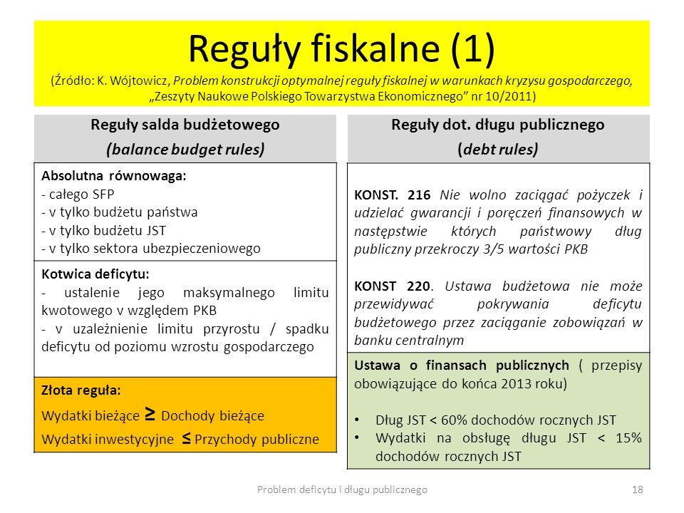 Reguły fiskalne (1) (Źródło: K. Wójtowicz, Problem konstrukcji optymalnej reguły fiskalnej w warunkach kryzysu gospodarczego, Zeszyty Naukowe Polskieg