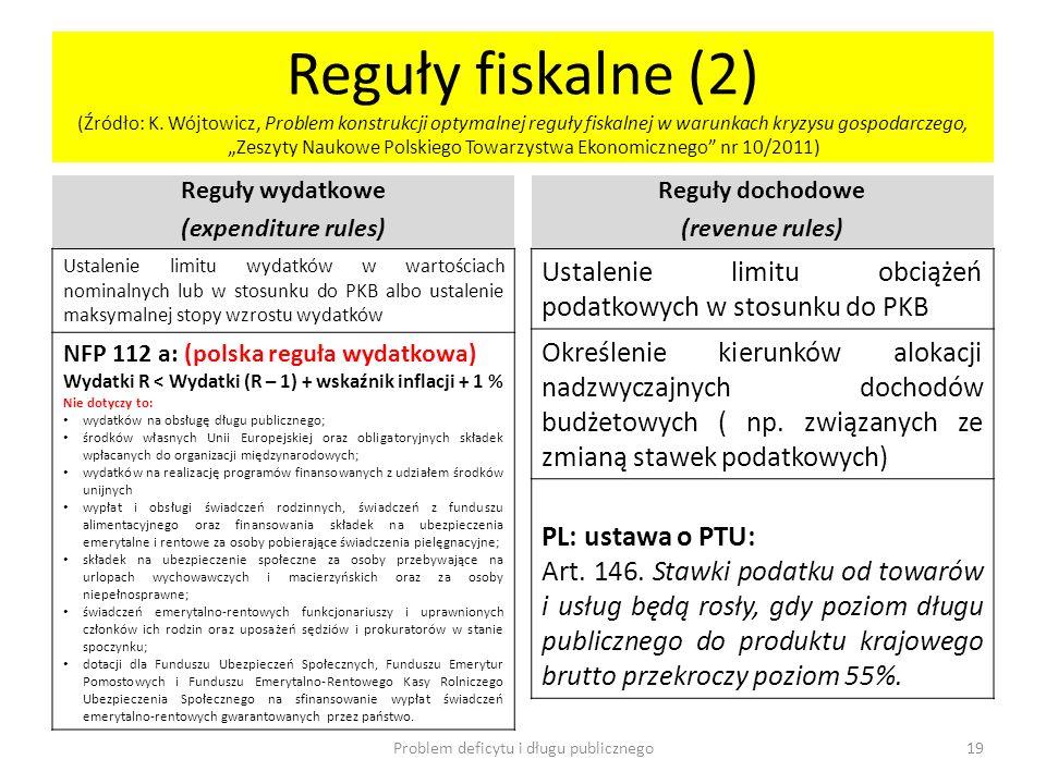 Reguły fiskalne (2) (Źródło: K. Wójtowicz, Problem konstrukcji optymalnej reguły fiskalnej w warunkach kryzysu gospodarczego, Zeszyty Naukowe Polskieg