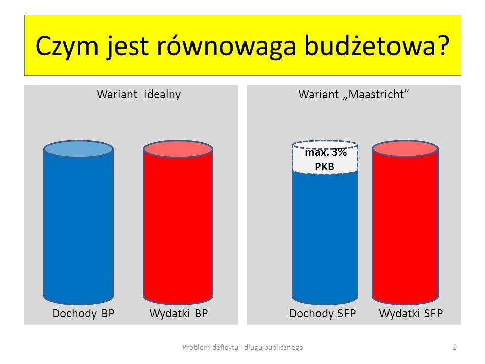 Czym jest równowaga budżetowa? Wariant idealny Dochody BP Wydatki BP Wariant Maastricht Dochody SFP Wydatki SFP Problem deficytu i długu publicznego2,