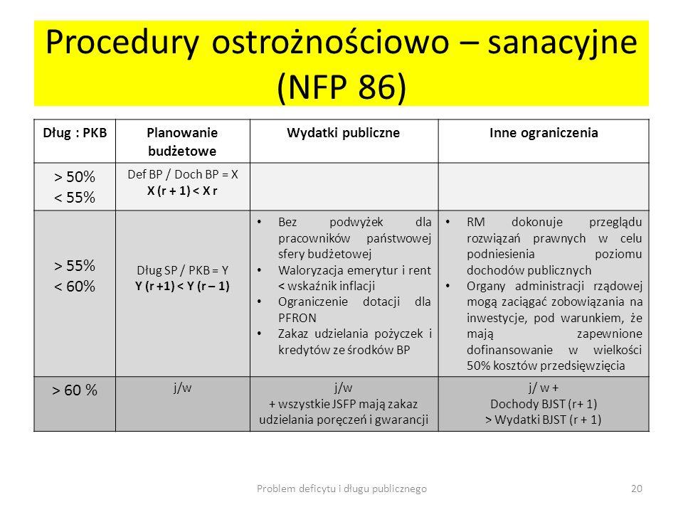 Procedury ostrożnościowo – sanacyjne (NFP 86) Dług : PKBPlanowanie budżetowe Wydatki publiczneInne ograniczenia > 50% < 55% Def BP / Doch BP = X X (r