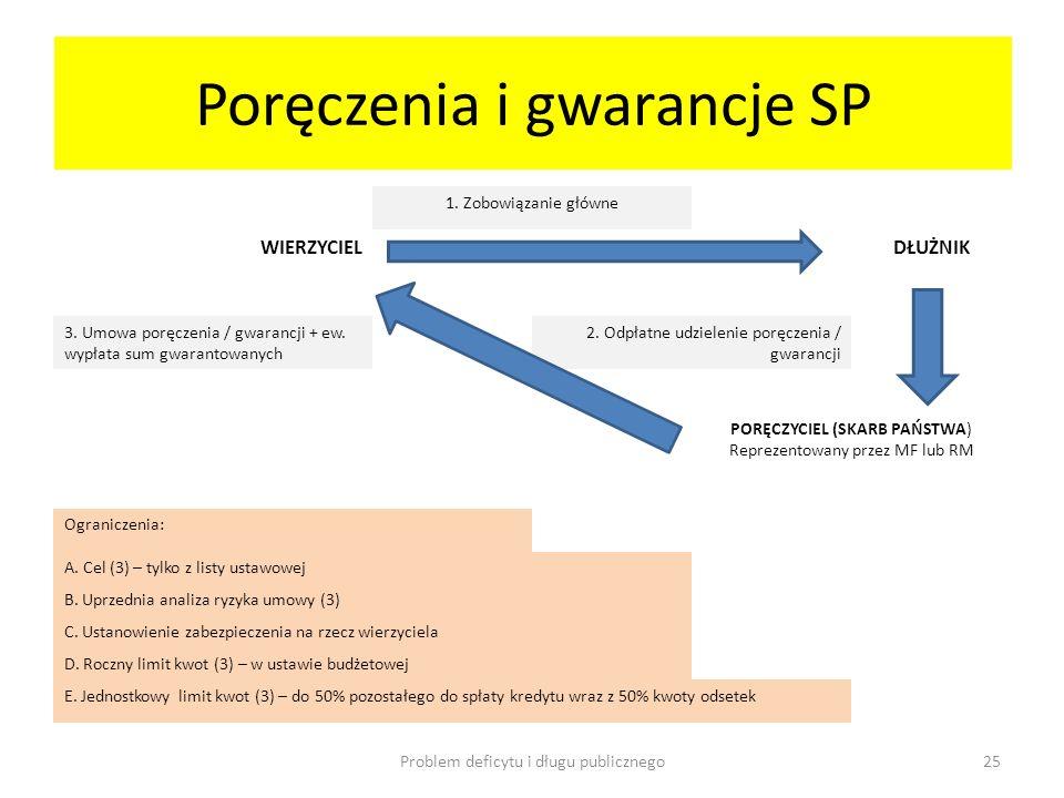 Poręczenia i gwarancje SP 1. Zobowiązanie główne WIERZYCIELDŁUŻNIK 3. Umowa poręczenia / gwarancji + ew. wypłata sum gwarantowanych 2. Odpłatne udziel