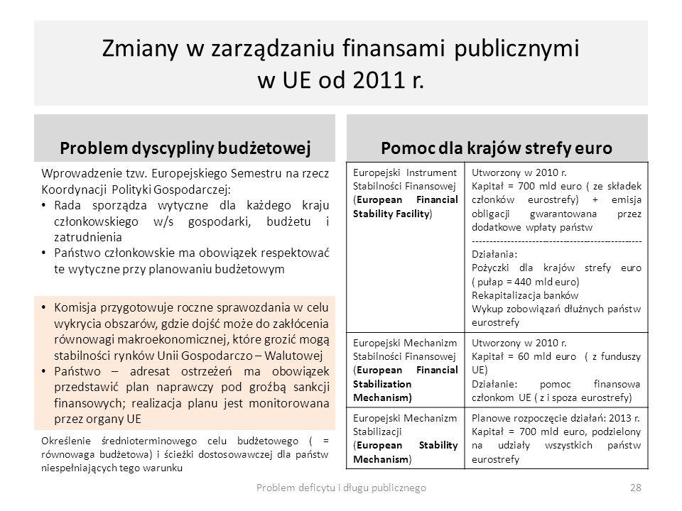 Zmiany w zarządzaniu finansami publicznymi w UE od 2011 r. Problem dyscypliny budżetowej Wprowadzenie tzw. Europejskiego Semestru na rzecz Koordynacji