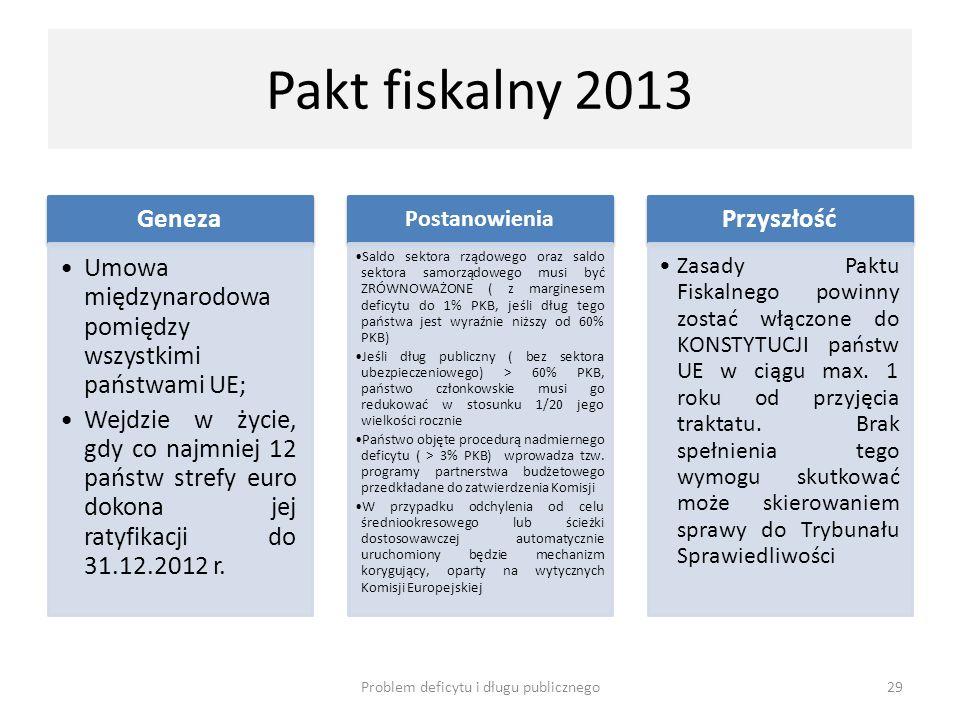 Pakt fiskalny 2013 Geneza Umowa międzynarodowa pomiędzy wszystkimi państwami UE; Wejdzie w życie, gdy co najmniej 12 państw strefy euro dokona jej rat