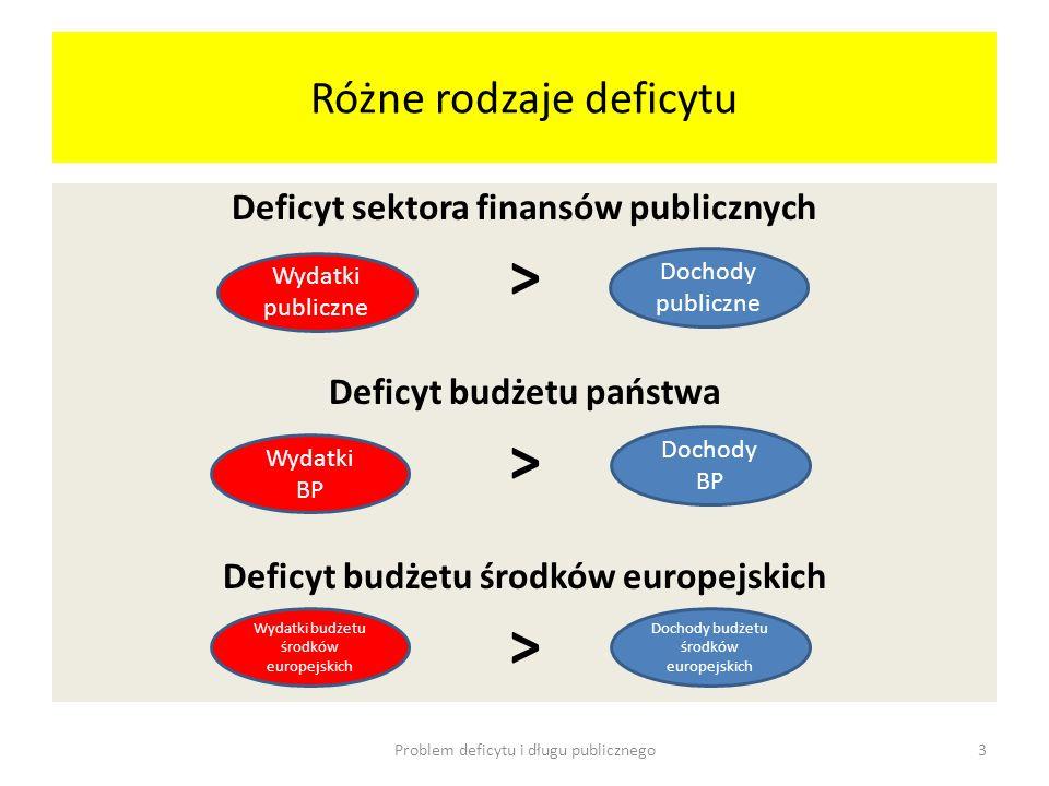 Różne rodzaje deficytu Deficyt sektora finansów publicznych > Deficyt budżetu państwa > Deficyt budżetu środków europejskich > Problem deficytu i dług