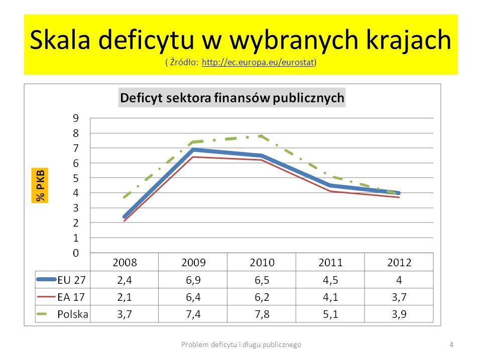 Skala deficytu w wybranych krajach ( Źródło: http://ec.europa.eu/eurostat)http://ec.europa.eu/eurostat Problem deficytu i długu publicznego4