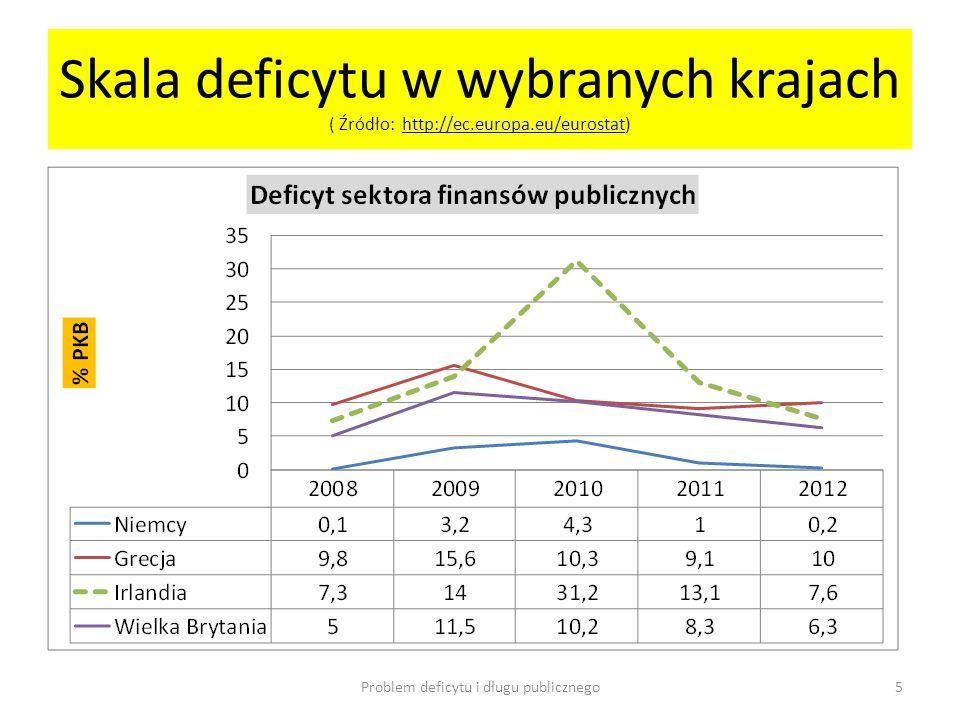 Skala deficytu w wybranych krajach ( Źródło: http://ec.europa.eu/eurostat)http://ec.europa.eu/eurostat Problem deficytu i długu publicznego5