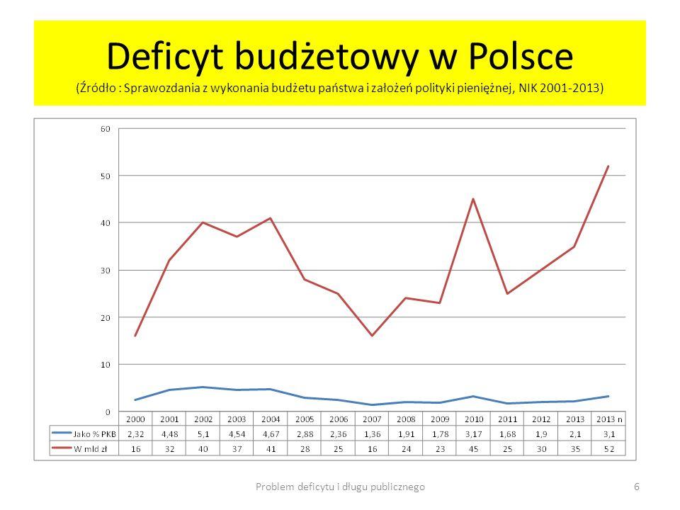 Deficyt budżetowy w Polsce (Źródło : Sprawozdania z wykonania budżetu państwa i założeń polityki pieniężnej, NIK 2001-2013) Problem deficytu i długu p