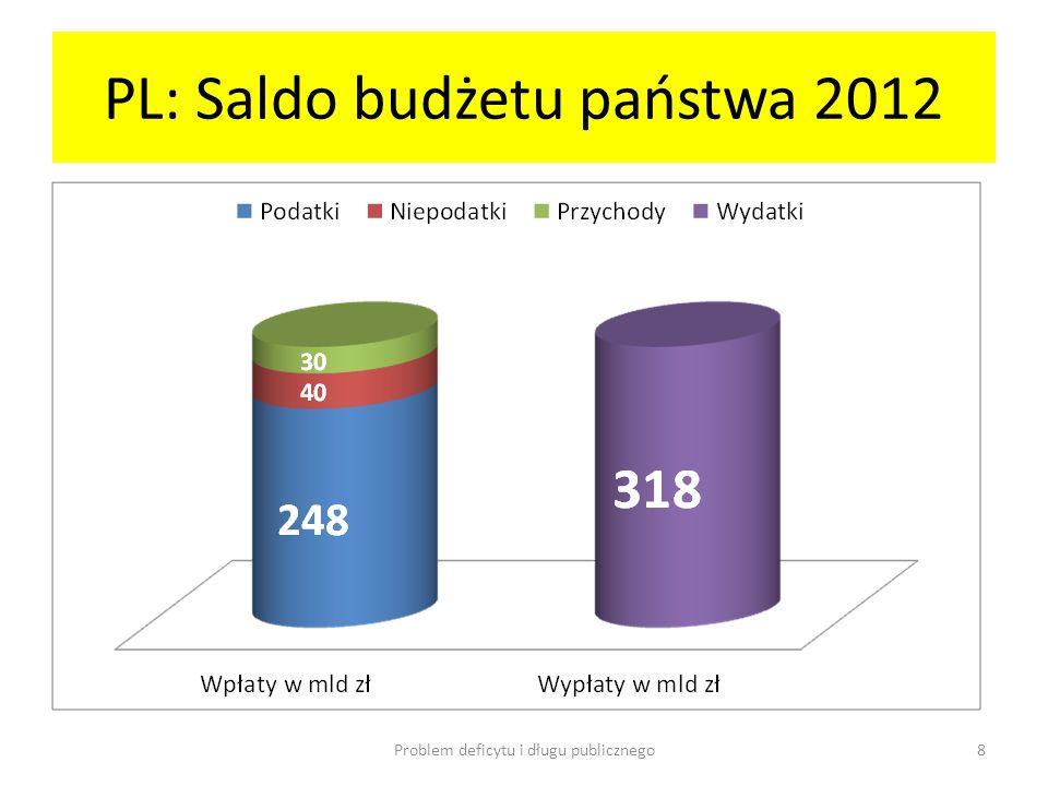 PL: Saldo budżetu państwa 2012 Problem deficytu i długu publicznego8