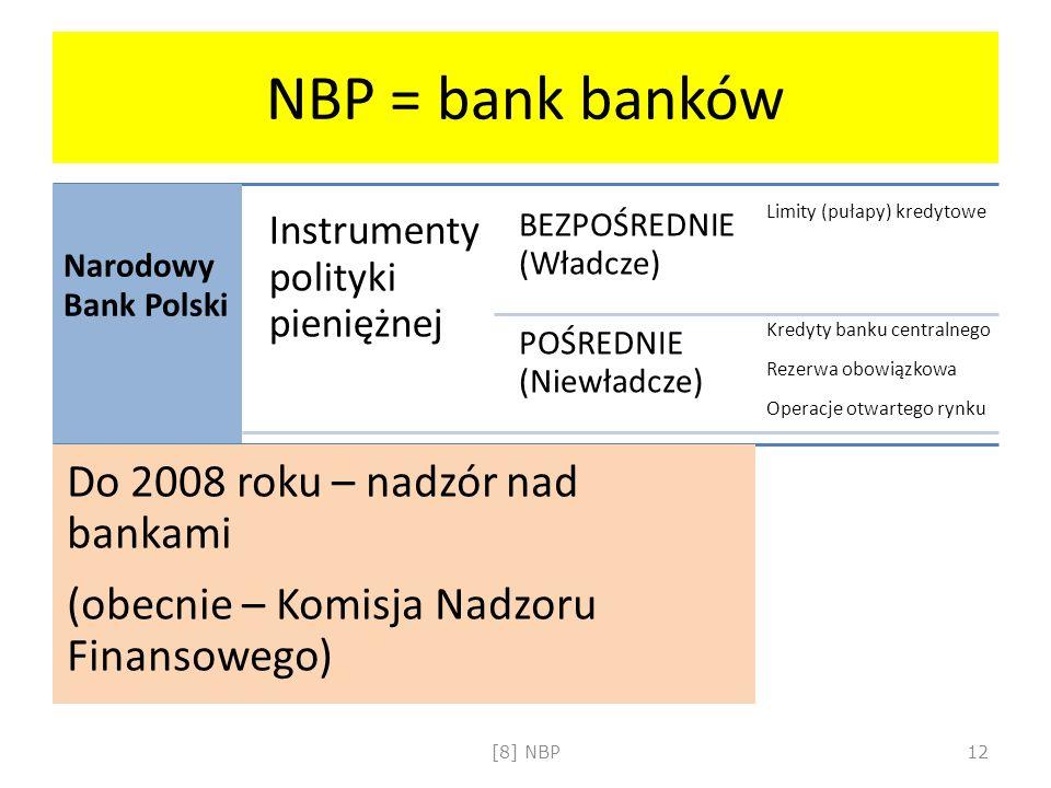NBP = bank banków Narodowy Bank Polski Instrumenty polityki pieniężnej BEZPOŚREDNIE (Władcze) Limity (pułapy) kredytowe POŚREDNIE (Niewładcze) Kredyty
