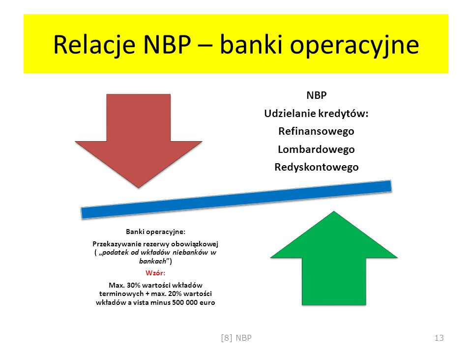 Relacje NBP – banki operacyjne NBP Udzielanie kredytów: Refinansowego Lombardowego Redyskontowego Banki operacyjne: Przekazywanie rezerwy obowiązkowej