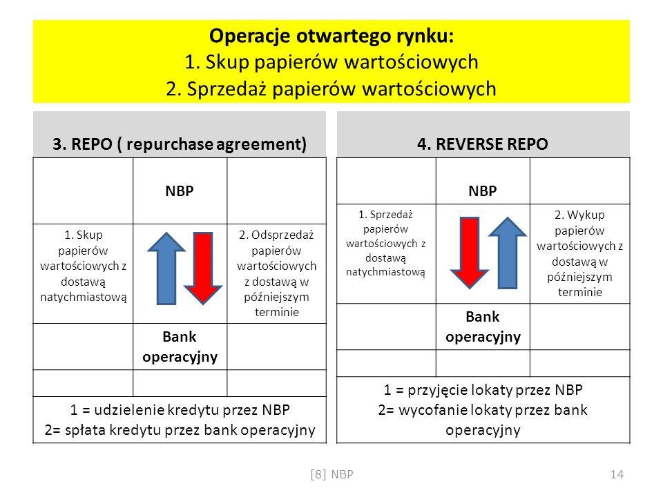 Operacje otwartego rynku: 1. Skup papierów wartościowych 2. Sprzedaż papierów wartościowych 3. REPO ( repurchase agreement) NBP 1. Skup papierów warto