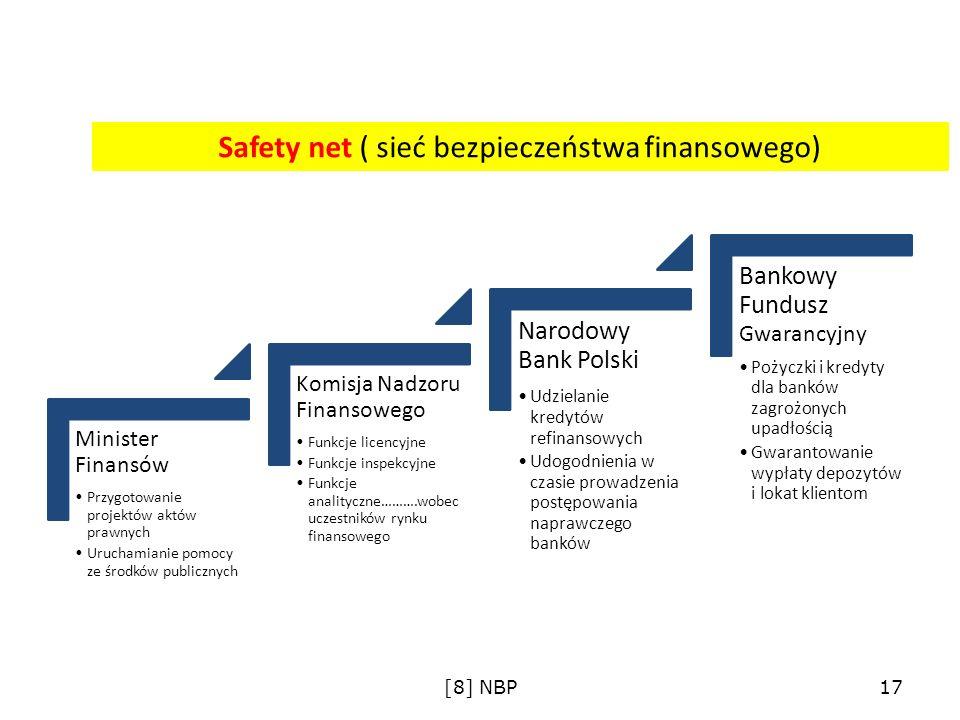Safety net ( sieć bezpieczeństwa finansowego) Minister Finansów Przygotowanie projektów aktów prawnych Uruchamianie pomocy ze środków publicznych Komi