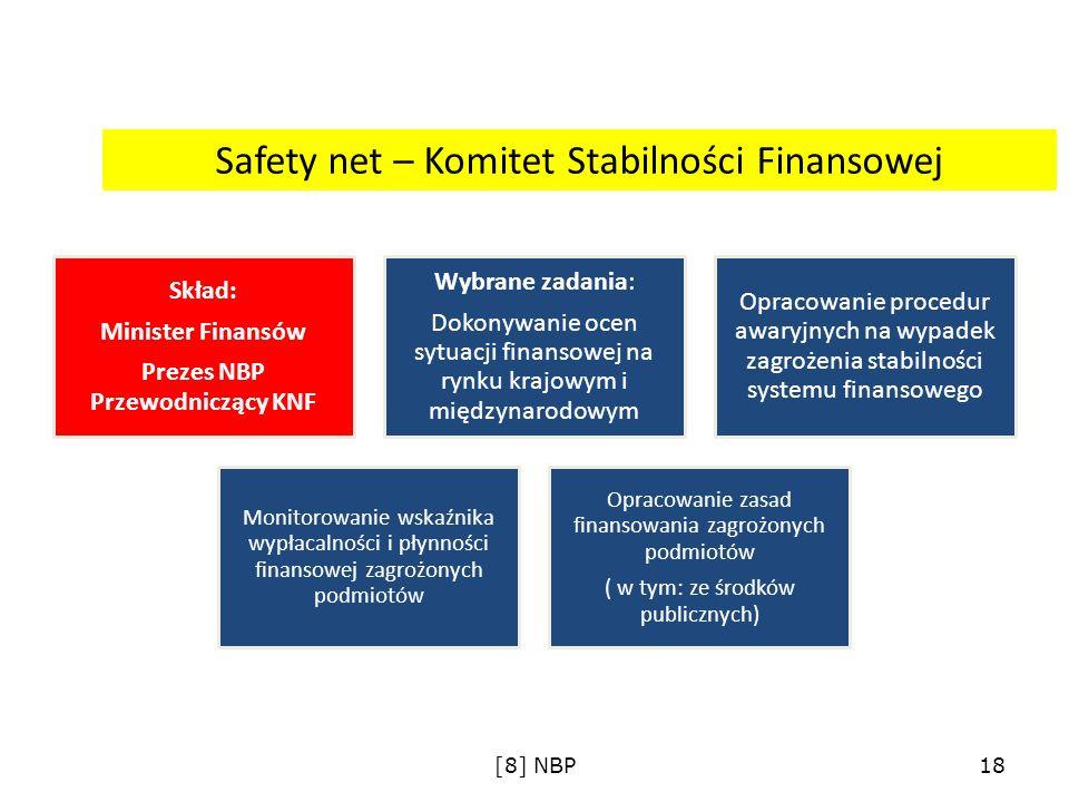Safety net – Komitet Stabilności Finansowej Skład: Minister Finansów Prezes NBP Przewodniczący KNF Wybrane zadania: Dokonywanie ocen sytuacji finansow