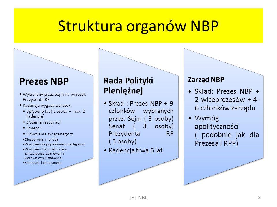 Struktura organów NBP Prezes NBP Wybierany przez Sejm na wniosek Prezydenta RP Kadencja wygasa wskutek: Upływu 6 lat ( 1 osoba – max. 2 kadencje) Złoż