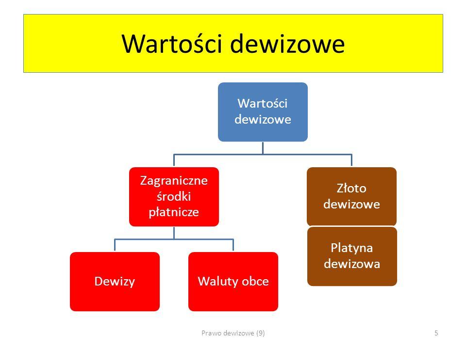 Wartości dewizowe Zagraniczne środki płatnicze DewizyWaluty obce Złoto dewizowe Platyna dewizowa Prawo dewizowe (9)5