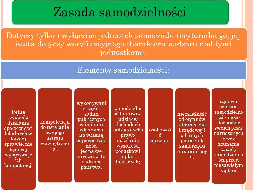 Zasada samodzielności Dotyczy tylko i wyłącznie jednostek samorządu terytorialnego, jej istota dotyczy weryfikacyjnego charakteru nadzoru nad tymi jed