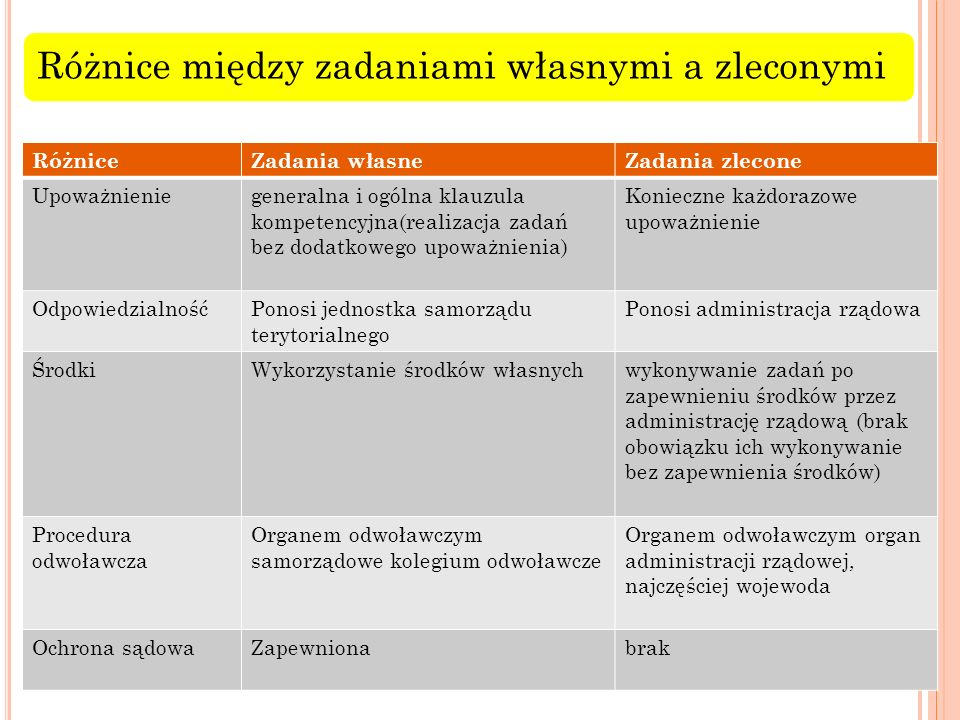 Różnice między zadaniami własnymi a zleconymi RóżniceZadania własneZadania zlecone Upoważnieniegeneralna i ogólna klauzula kompetencyjna(realizacja za
