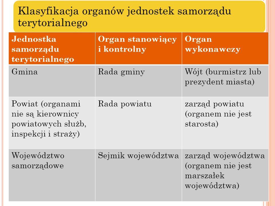Klasyfikacja organów jednostek samorządu terytorialnego Jednostka samorządu terytorialnego Organ stanowiący i kontrolny Organ wykonawczy GminaRada gmi