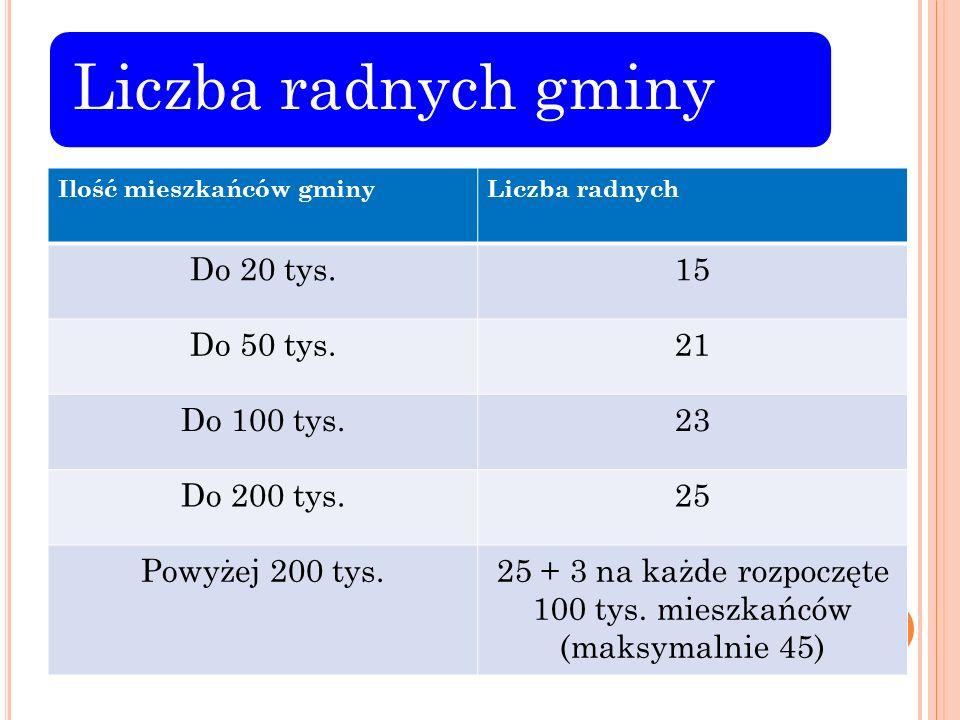 Liczba radnych gminy Ilość mieszkańców gminyLiczba radnych Do 20 tys.15 Do 50 tys.21 Do 100 tys.23 Do 200 tys.25 Powyżej 200 tys.25 + 3 na każde rozpo