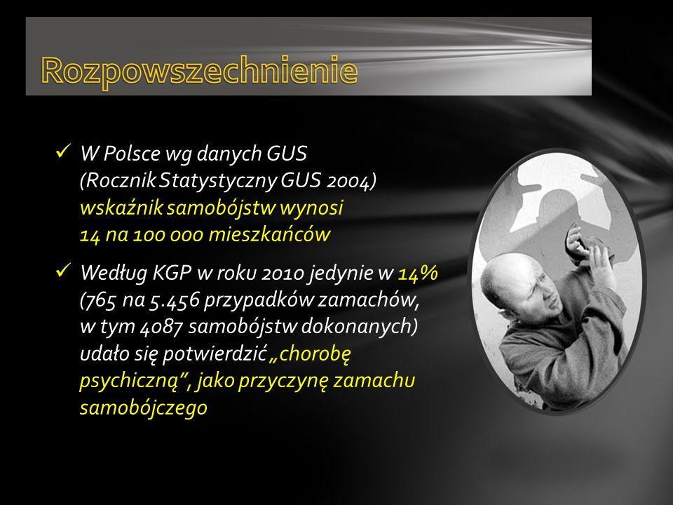 W Polsce wg danych GUS (Rocznik Statystyczny GUS 2004) wskaźnik samobójstw wynosi 14 na 100 000 mieszkańców Według KGP w roku 2010 jedynie w 14% (765