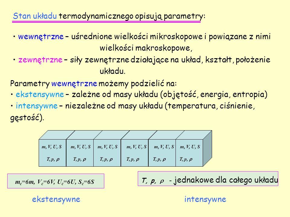 Stan układu termodynamicznego opisują parametry: wewnętrzne – uśrednione wielkości mikroskopowe i powiązane z nimi wielkości makroskopowe, zewnętrzne
