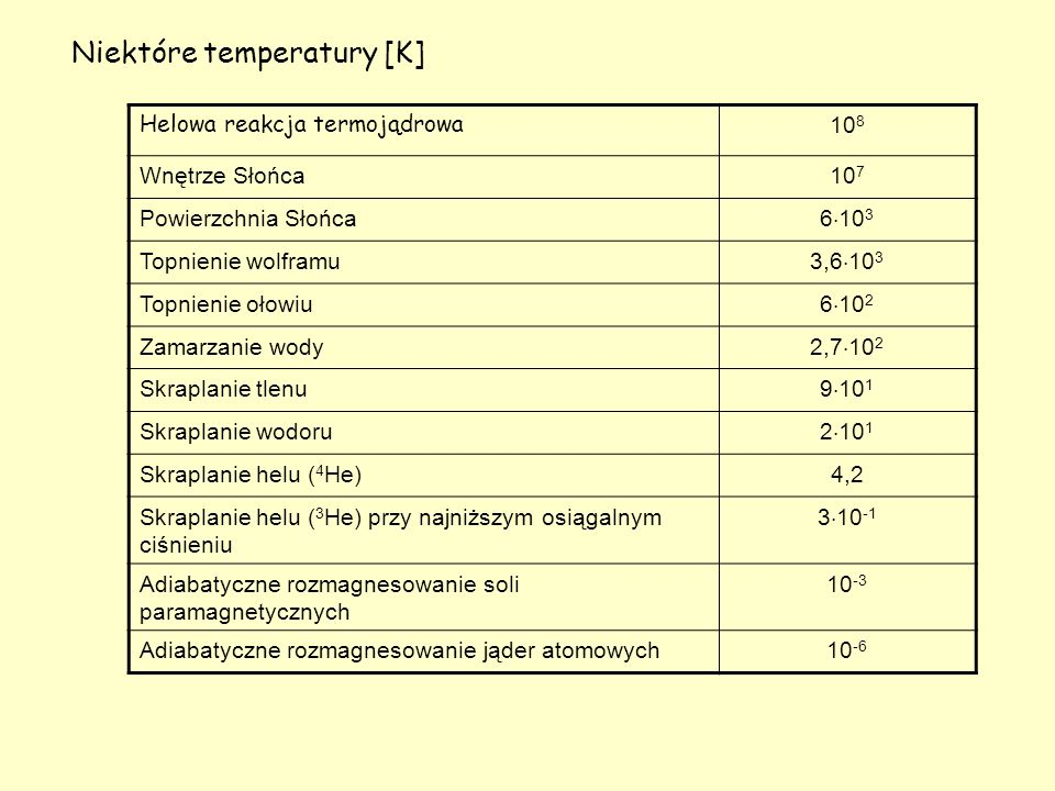 Helowa reakcja termojądrowa 10 8 Wnętrze Słońca10 7 Powierzchnia Słońca 6 10 3 Topnienie wolframu 3,6 10 3 Topnienie ołowiu 6 10 2 Zamarzanie wody 2,7