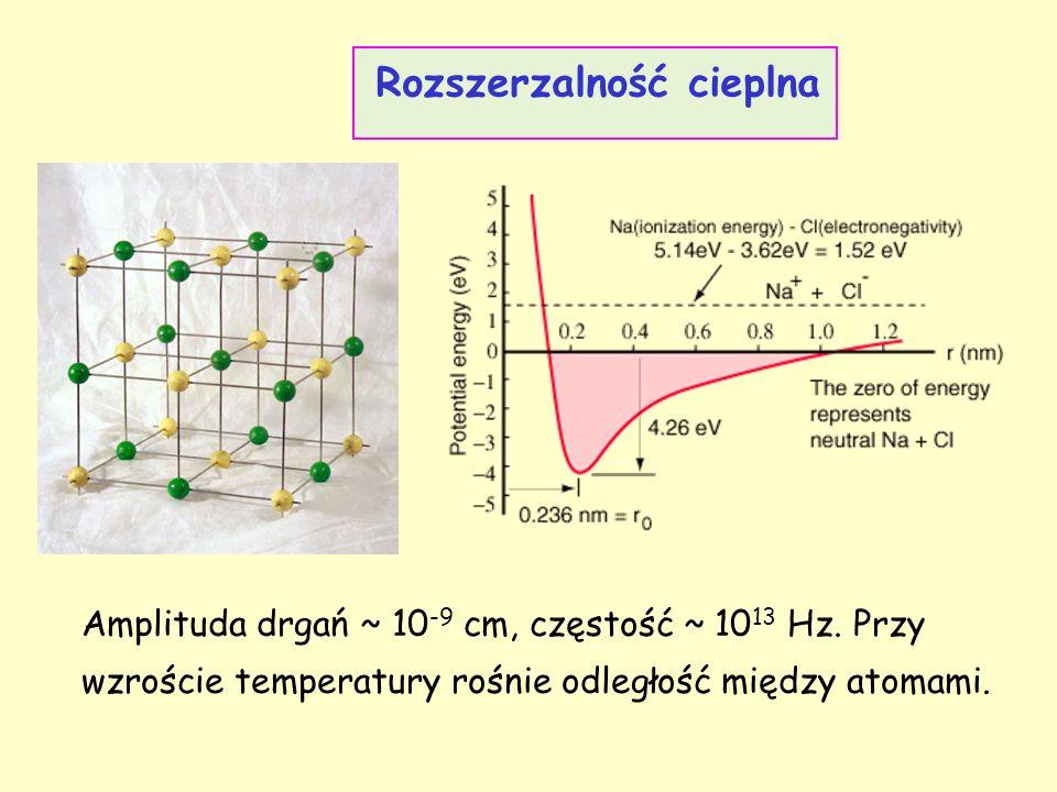 Rozszerzalność cieplna Amplituda drgań ~ 10 -9 cm, częstość ~ 10 13 Hz. Przy wzroście temperatury rośnie odległość między atomami.