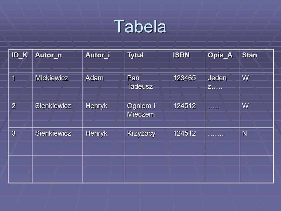 Tabela ID_KAutor_nAutor_iTytułISBNOpis_AStan 1MickiewiczAdam Pan Tadeusz 123465 Jeden z….. W 2SienkiewiczHenryk Ogniem i Mieczem 124512…..W 3Sienkiewi