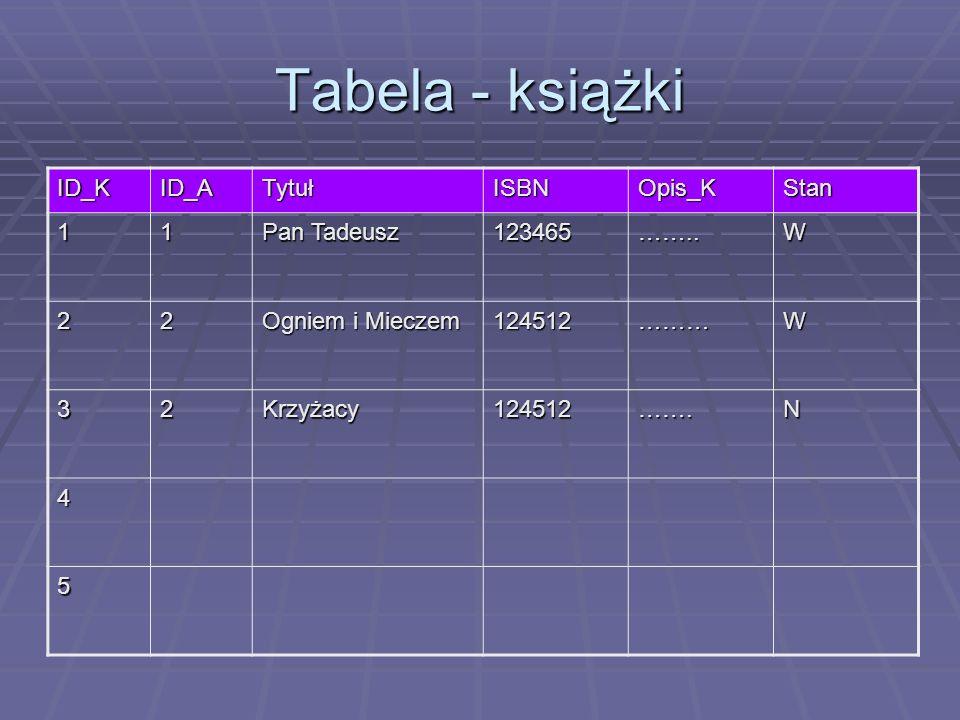 Tabela - książki ID_KID_ATytułISBNOpis_KStan 11 Pan Tadeusz 123465……..W 22 Ogniem i Mieczem 124512………W 32Krzyżacy124512…….N 4 5