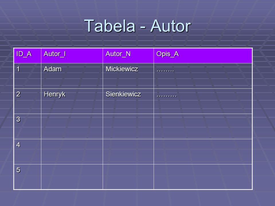 Tabela - Autor ID_AAutor_IAutor_NOpis_A 1AdamMickiewicz…….. 2HenrykSienkiewicz……… 3 4 5
